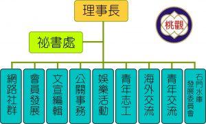 桃園市觀光旅遊發展協會組織圖